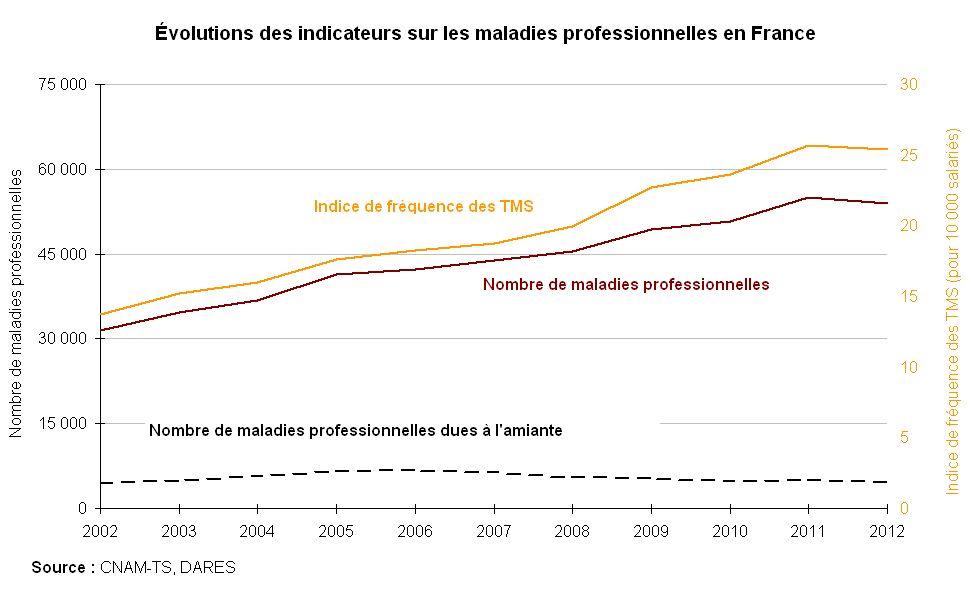 Prevention Des Tms Troubles Musculo Squelettiques Bordeaux